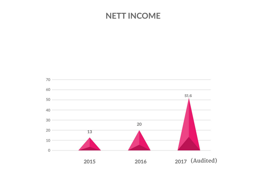 net income barata indonesia